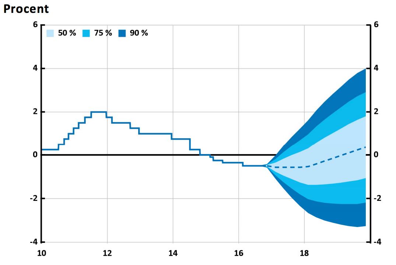 Allt du behöver veta om Riksbankens reporänta